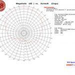 ADS2223SMA @ 2.25 GHz Azimuth