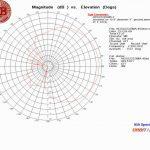 ADS2223SMA @ 2.25 GHz Elevation