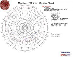 ADC5459 5.65 GHz OVERLAY