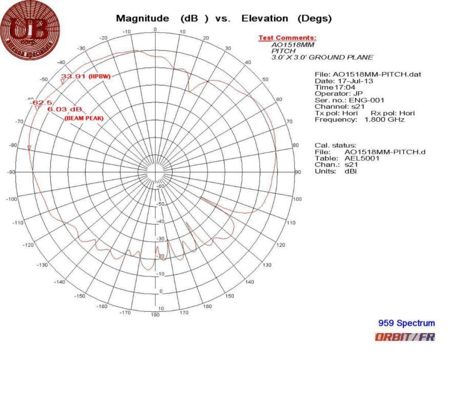 Target Telemetry Blade Ao1518mm