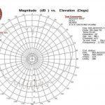AO2223-10HT Roll @ 2150 MHz