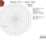 Azimuth @ 12.0 GHz
