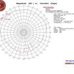 AO817-F16 Pitch @ 1110 MHz