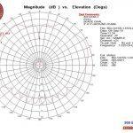 AO1415S-1 ROLL 1.625 GHz