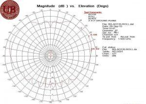 AO120 Roll @ 1.5 GHz