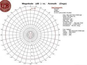 AO120 Yaw @ 1.5 GHz